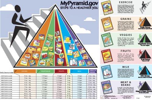 Mypyramid Chart - 2
