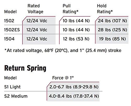 Power Master Fuel Solenoid Equivalent to Woodward 1502-12C7U1B2S1-1 Year Warranty!
