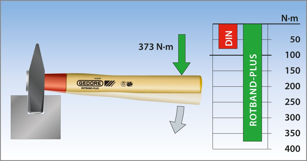 GEDORE 600 H-600 Engineers' Hammer ROTBAND-Plus 600 g by Gedore (Image #3)