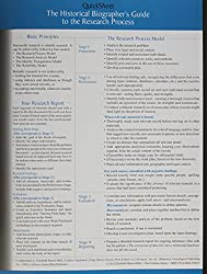 The Historical Biographer's Guide to the Research Process (Quicksheet)