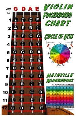 Violin Fiddle Fingerboard Instructional Poster with Nashville Numbering System