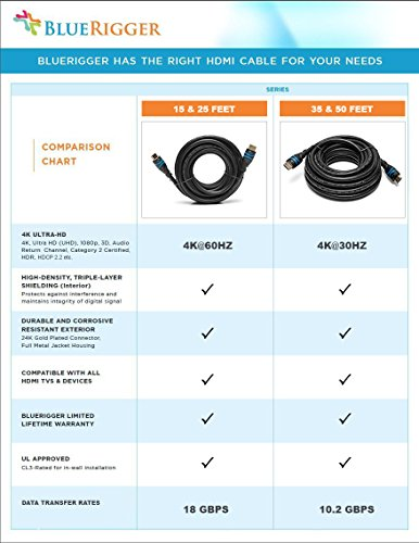 BlueRigger In-Wall High Speed HDMI Cable – 50 Feet (15 M) – CL3 Rated – Supports 4K@30Hz, Ultra HD, 3D, 1080p, Ethernet and Audio Return (Latest Standard)