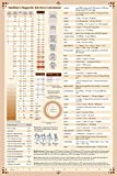 Kitchen Conversion Chart - Magnetic