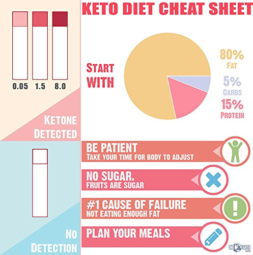 Ketone Strips Usa Made 150 Count Accurate Ketosis Urine Test