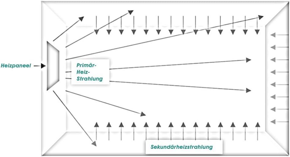Eldstad Panel de calefacci/ón por Infrarrojos Calefacci/ón el/éctrica 600 W