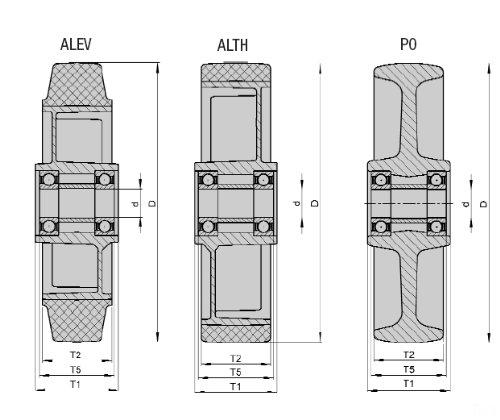 Tragkraft 1760/LB 20/cm Durchmesser BLICKLE RAD ALTH 200/x 50//20 54/K Rad