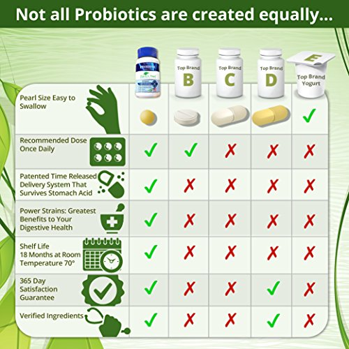 60 Day Supply – Earth's Pearl Probiotic & Prebiotic – More Effective Than Capsules – Advanced Digestive and Gut Health for Women, Men and Kids - Billions of Live Cultures by Earths Pearl Probiotics (Image #2)