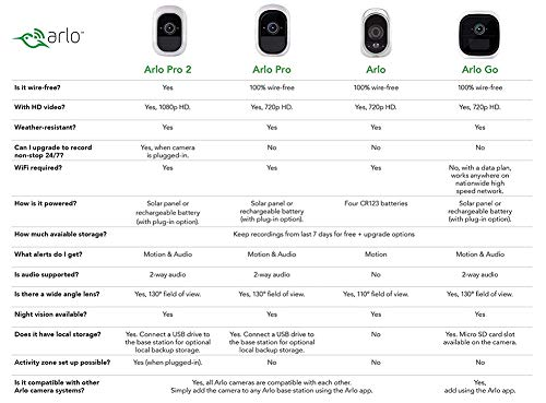 Arlo Pro - Wireless Home Security Camera System with Siren,...