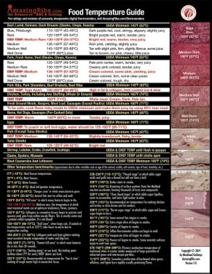 GrillGrate AmazingRibs.com Comprehensive Food Temperature Guide (8.5″ x 11″)