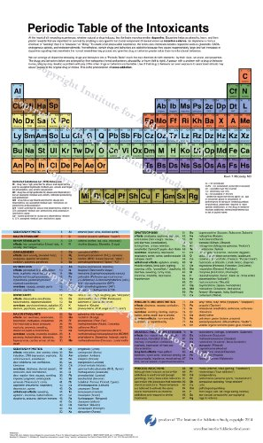 - Periodic Table of the Intoxicants Poster