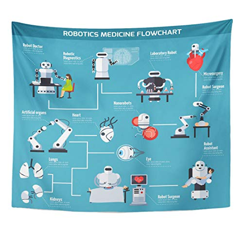 otics Medicine Flowchart with Information About Artificial Organs and Range of Robot Use So As Home Decor Wall Hanging for Living Room Bedroom Dorm 50x60 Inches ()