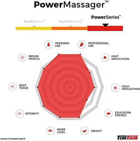 Therapy Aspect of Tim Tam Power Massager