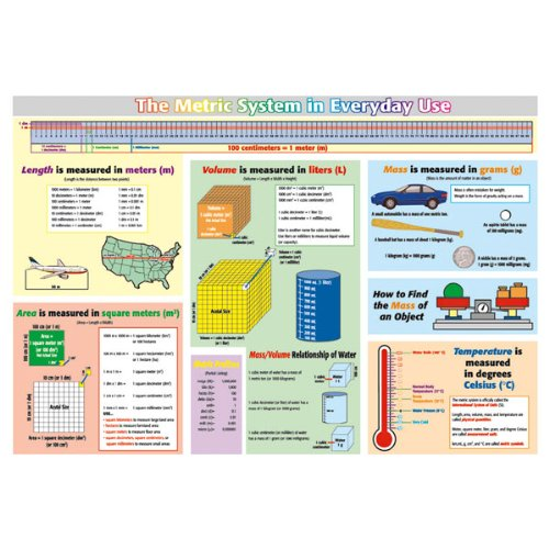 Nasco Metric Wall Chart, Grades 3+