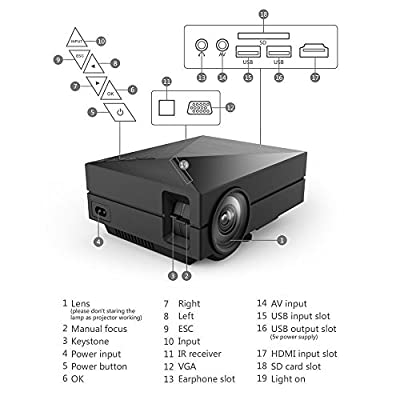 Senders GM60A LED Projector, Wireless Display WIFI Mini Definition LED Projector for Home Entertainment,Multimedia Mini LED Projector Support HDMI VGA AV USB Port - Back
