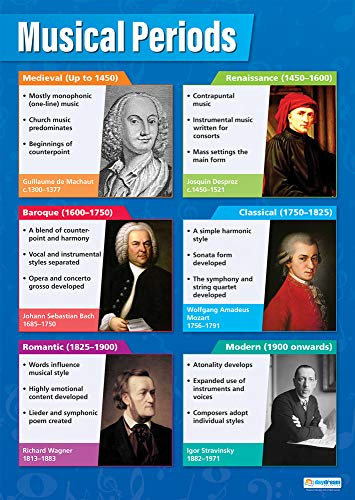 Education Charts by Daydream Education A1 Dynamics | Music Charts for the Classroom Laminated Gloss Paper measuring 850mm x 594mm Music Posters