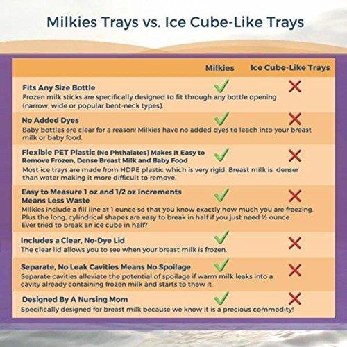 Milkies Milk Trays by Milkies: Amazon.es: Bebé