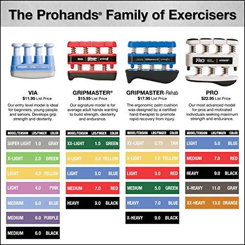 PROHANDS PRO Hand Exerciser, Finger Exerciser (Hand Grip Strengthener), Spring-Loaded, Finger-Piston System, Isolate and Exercise Each Finger