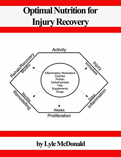 Optimal Nutrition for Injury Recovery
