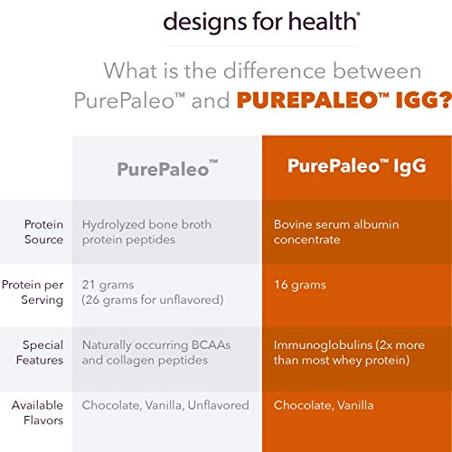 Designs for Health - Chocolate PurePaleo IgG - Protein Powder with BCAAs + Immunoglobulin, 405g by designs for health (Image #2)