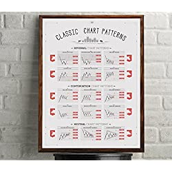 CLASSIC CHART PATTERNS POSTER. Stock Market Forex Option trading