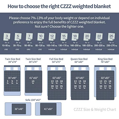 """CZZZ Weighted Blanket 25 lbs - 60""""x80"""" Dark Grey 