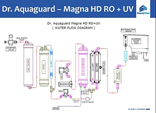 Dr. Aquaguard Magna Hd Ro+uv with Mineral Cartidge