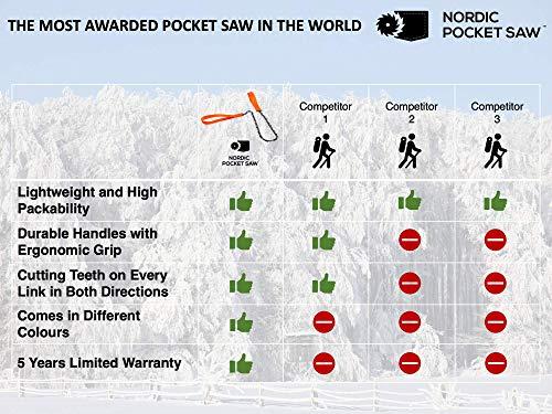 Nordic Pocket Saw by Nordic Pocket Saw (Image #4)