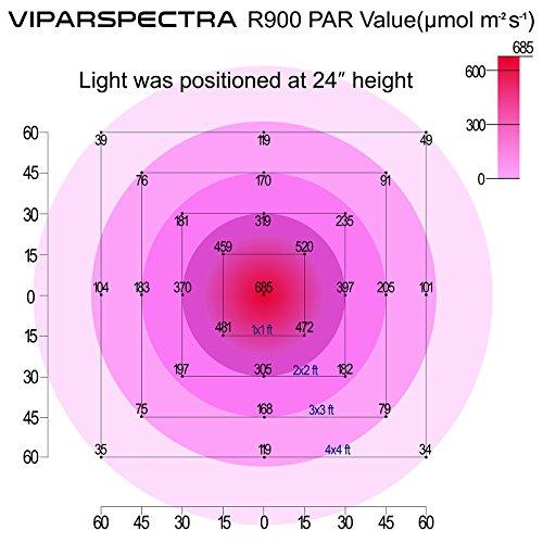 51xsAUQ3SkL - VIPARSPECTRA Reflector-Series 900W LED Grow Light Full Spectrum for Indoor Plants Veg and Flower