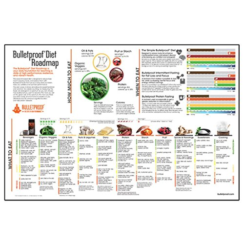 bulletproof-diet-roadmap-poster
