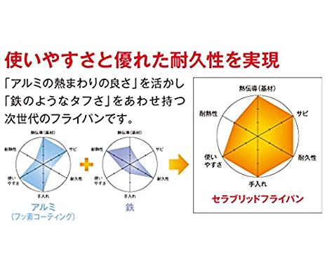 Kyocera sera híbrida sartén 26 cm ligero modelo [IH] correspondiente cf-26b-wbu: Amazon.es: Hogar