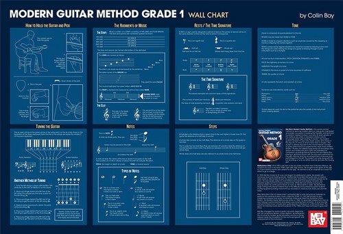(Modern Guitar Method Grade 1 Wall Chart)