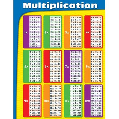 Multiplication Tables Laminated Chart [Set of 2] -