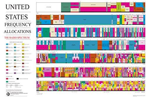 42x63 Poster; United States Radio Spectrum Frequency Allocations Chart Ham Radio