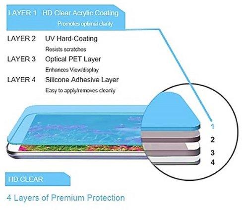 HTC One Screen Protector, amFilm Premium HD Clear Screen Protector for HTC One M7 (2013) (3-Pack)