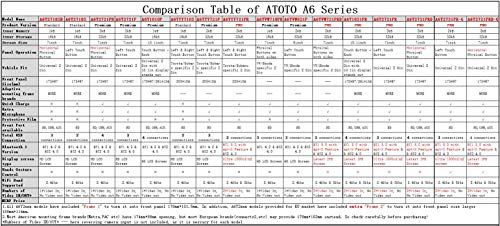 ATOTO A6 Double Android Car with Dual Bluetooth - Standard Entertainment Radio,WiFi/BT Tethering Internet,Support