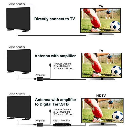 Buy indoor long range tv antenna