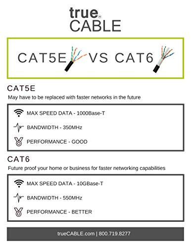trueCABLE Cat6 Shielded Riser (CMR), 1000ft, Blue, 23AWG Solid Bare Copper, 550MHz, ETL Listed, Overall Foil Shield (FTP), Bulk Ethernet Cable 8 HIGH PERFORMANCE NETWORK CABLE. This riser rated cat 6 lan cable is 23 AWG with 4 pairs (8C). The overall aluminum (AL) foil shield helps eliminate cross-talk and outside interference. Suitable for Fast, Gigabit, and 10-Gigabit Ethernet. Supports bandwidth of up to 550 MHz. HASSLE FREE PACKAGING. 1000 feet (305 meters) of our trueCABLE product has been packaged in a tangle free, easy pull box so you don't have to worry about getting behind on your next job. 100% SOLID BARE COPPER CONDUCTORS. Pure bare copper produces a stronger signal along with better conductivity and flexibility when compared to copper clad aluminum (CCA).