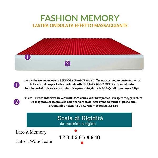 EVERGREENWEB - Materasso Singolo 80x190 in Memory Foam Alto 22 cm con Cuscino Cervicale Gratis Lastra Massaggiante… 3 spesavip