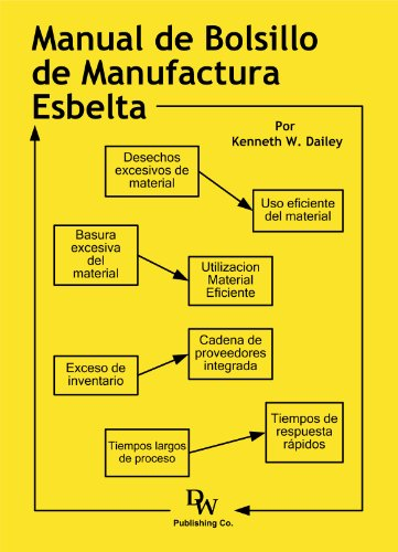 El Manual De Bolsillo De Manufactura Esbelta (Spanish Edition) [Kenneth Dailey] (Tapa Blanda)