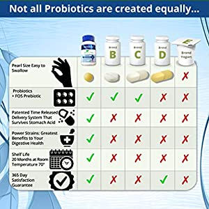 60 Day Supply – Advanced Science – World's Best Pearls Probiotic Supplement – Doctor Trusted – For Women, Men and Kids