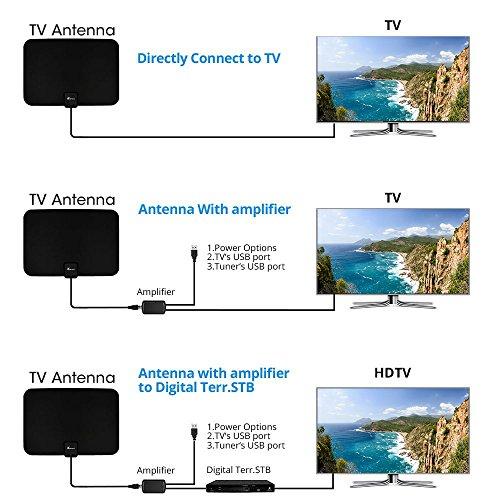 Tvsurf Antenna