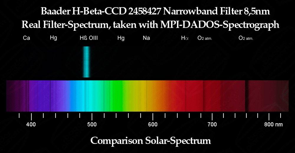 desmontado Baader Planetarium H-Beta 50,8 x 3 mm CCD-Schmalband-filtro de 8,5 nm