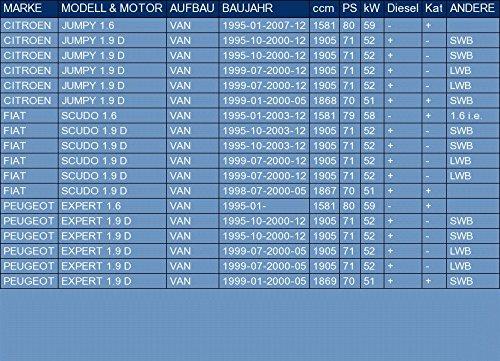 Anbauteile ETS-EXHAUST 50152 Endtopf Auspuff f/ür JUMPY 1.6 1.9 D 1995-2007 // SCUDO 1.6 1.9 D 1995-2003 // EXPERT 1.6 1.9 D 1995-2000