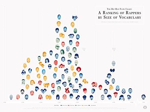 Pop Chart The Hip-Hop Flow Chart Poster Print, 24