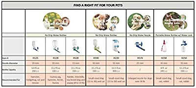 Choco Nose H528 Patented No Drip Rabbit Water Bottle. Toy Breed Dog Water Bottle. Chinchilla Water Bottle , BPA Free, 11.2 Oz / 330 Ml, Nozzle Diameter: 13mm (Mint) by Choco Nose