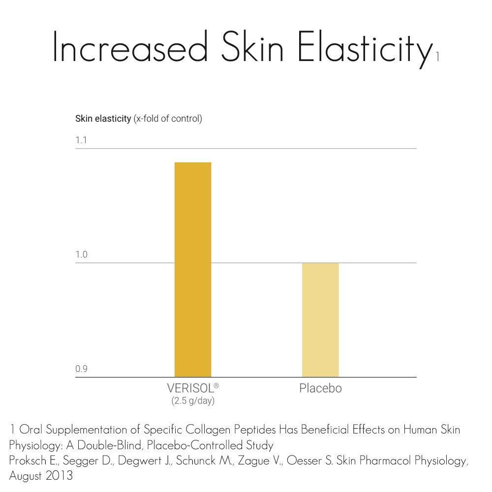 Amazon.com: VEDArenew Collagen with VERISOL Bioactive Collagen Peptides | 100% Pure | 150 grams: Health & Personal Care