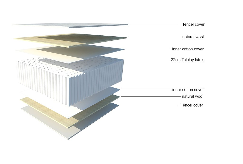 Yanis Látex Sentido 24 cm colchón de látex Suave Bellagio 100% Natural Talalay, Tela, Beige, 150 x 200c m: Amazon.es: Hogar