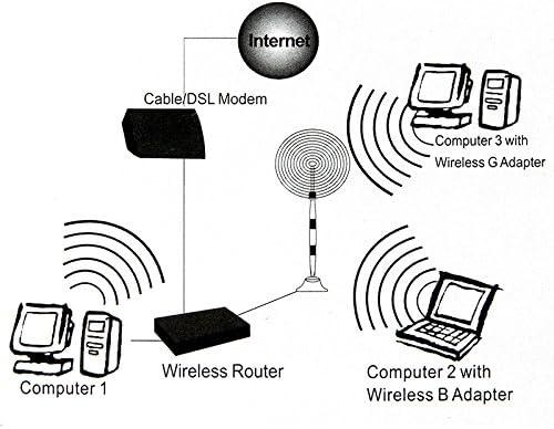 JINYANG Antenna Wireless 14dBi Yagi RP-SMA Network Antenna Silver