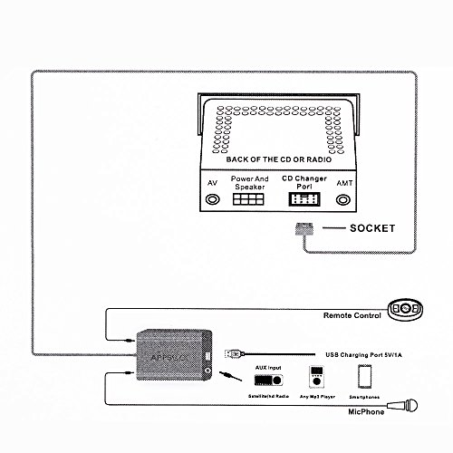 Astra Depot Bluetooth Car CD MP3 AUX Interface Adapter Kit for Lexus ES300  ES330 IS220 IS250 IS300 IS350 GS300 GS400 GS430 GS450H GX470 LS460 LX570