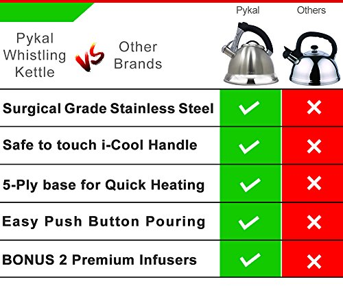 Whistling Tea Kettle with iCool - Handle, Surgical Stainless Steel Teapot for ALL Stovetops, 2 FREE Infusers Included, 3 Quart by Pykal by Pykal (Image #7)